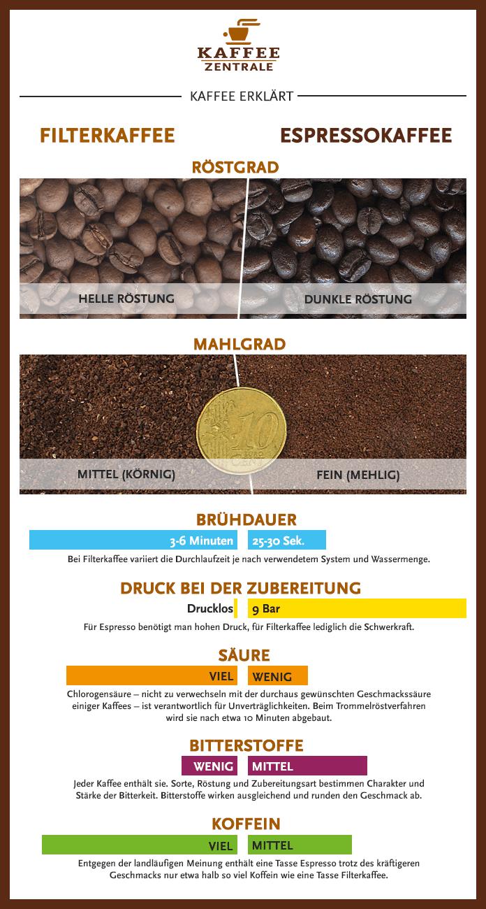 Infografik: Unterschiede zwischen Filterkaffee und Espresso