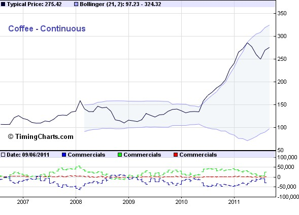 Kaffeepreis_2006-2011_timingcharts