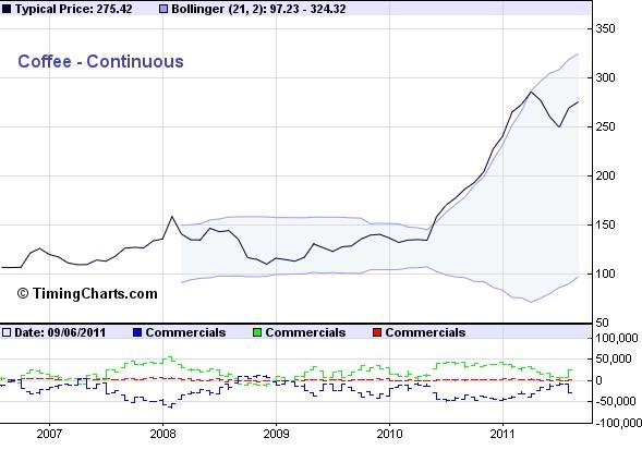 Kaffeepreis_2006-2011_timingcharts